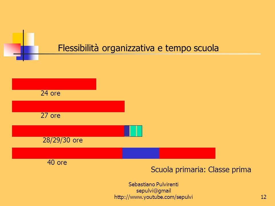 Sebastiano Pulvirenti sepulvi@gmail http://www.youtube.com/sepulvi13 Flessibilità organizzativa e tempo scuola Scuola primaria: dalla seconda alla quinta classe 27 ore 28/29/30 ore 40 ore