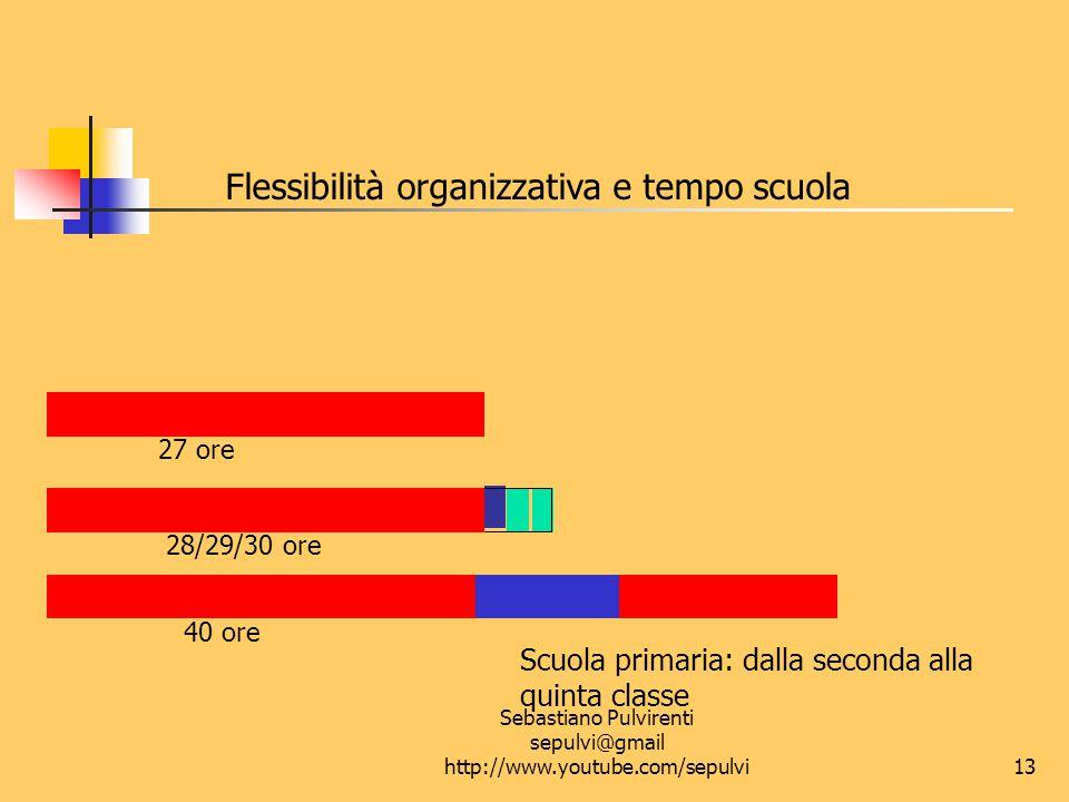 Sebastiano Pulvirenti sepulvi@gmail http://www.youtube.com/sepulvi14 Flessibilità organizzativa: quale modello.