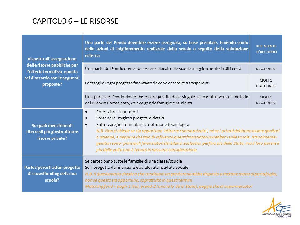 CAPITOLO 6 – LE RISORSE Rispetto all assegnazione delle risorse pubbliche per l'offerta formativa, quanto sei d accordo con le seguenti proposte.