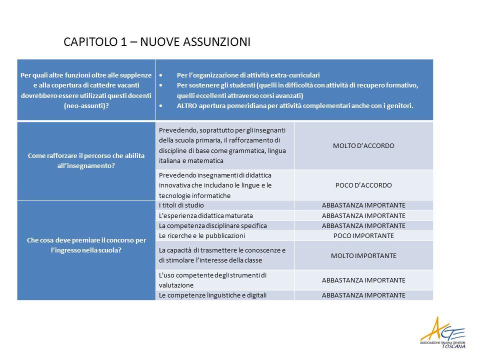 CAPITOLO 1 – NUOVE ASSUNZIONI Per quali altre funzioni oltre alle supplenze e alla copertura di cattedre vacanti dovrebbero essere utilizzati questi docenti (neo-assunti).