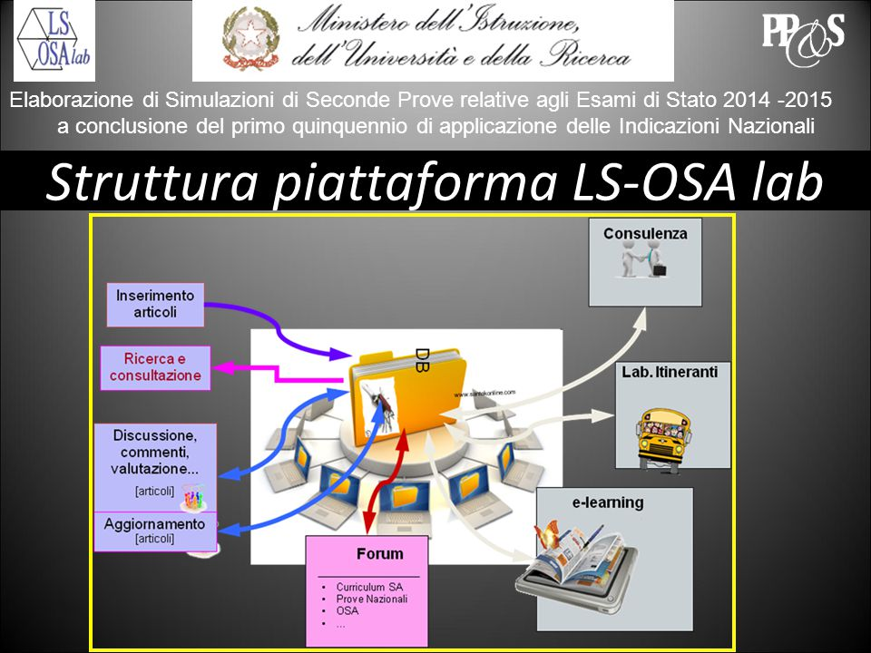 ROVIGO 29 – 30 settembre 2014 Elaborazione di Simulazioni di Seconde Prove relative agli Esami di Stato 2014 -2015 a conclusione del primo quinquennio di applicazione delle Indicazioni Nazionali Struttura piattaforma LS-OSA lab