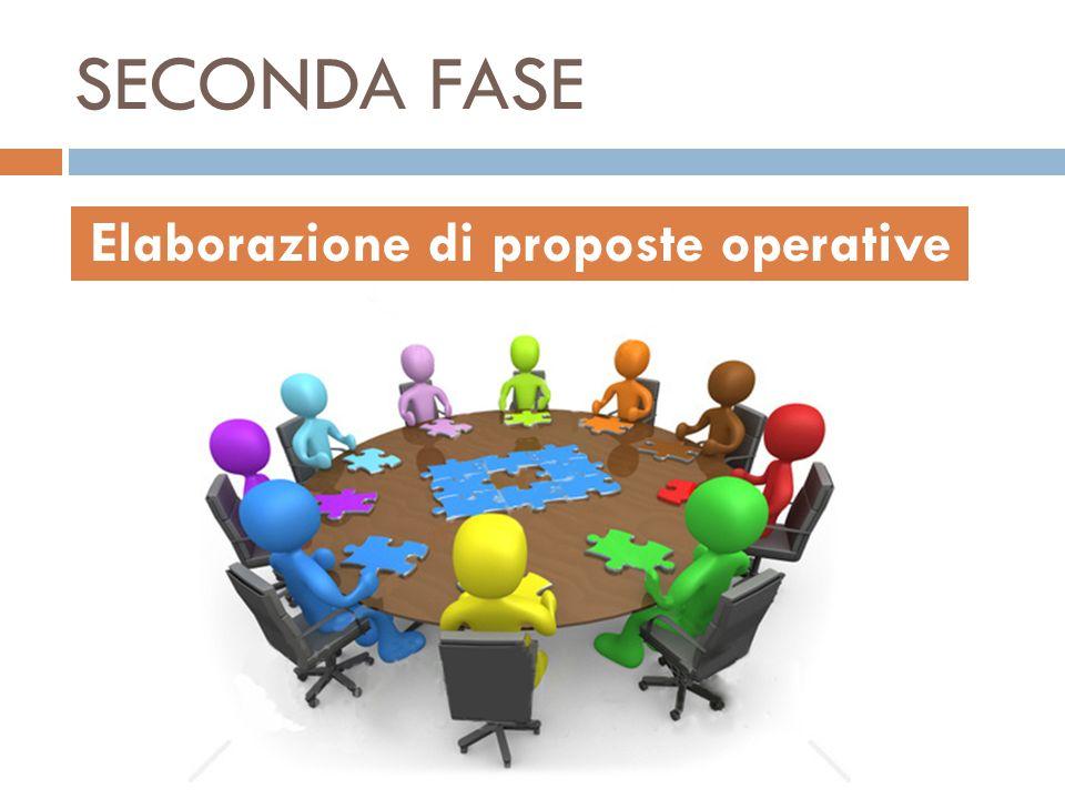 SECONDA FASE Elaborazione di proposte operative