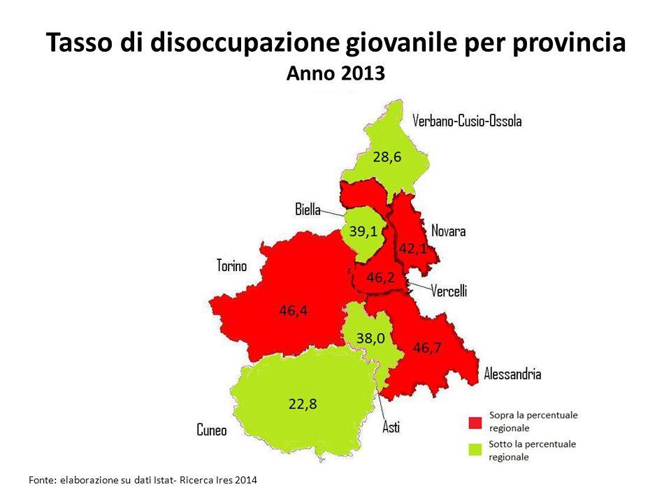 Tasso di disoccupazione giovanile per provincia Anno 2013 Fonte: elaborazione su dati Istat- Ricerca Ires 2014