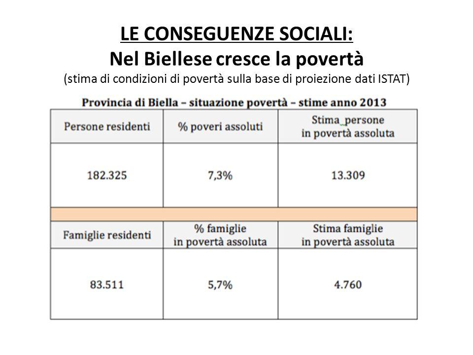 LE CONSEGUENZE SOCIALI: Nel Biellese cresce la povertà (stima di condizioni di povertà sulla base di proiezione dati ISTAT)