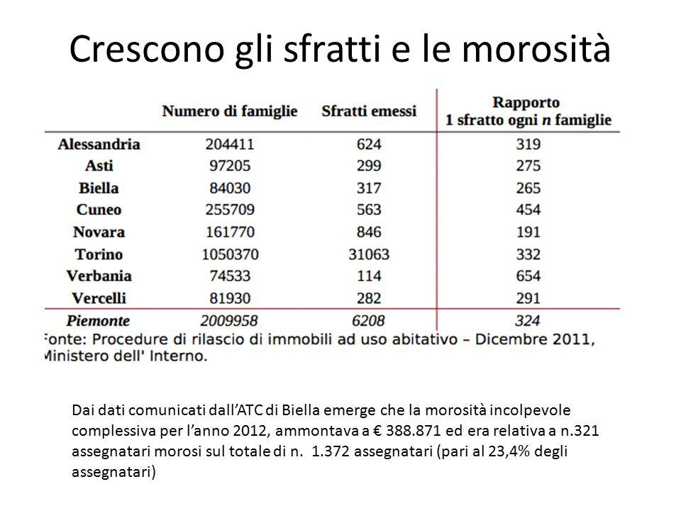 Crescono gli sfratti e le morosità Dai dati comunicati dall'ATC di Biella emerge che la morosità incolpevole complessiva per l'anno 2012, ammontava a € 388.871 ed era relativa a n.321 assegnatari morosi sul totale di n.