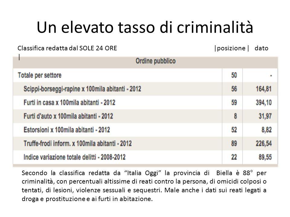 Un elevato tasso di criminalità Secondo la classifica redatta da Italia Oggi la provincia di Biella è 88° per criminalità, con percentuali altissime di reati contro la persona, di omicidi colposi o tentati, di lesioni, violenze sessuali e sequestri.