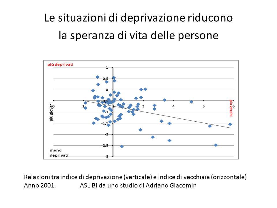 Le situazioni di deprivazione riducono la speranza di vita delle persone Relazioni tra indice di deprivazione (verticale) e indice di vecchiaia (orizzontale) Anno 2001.