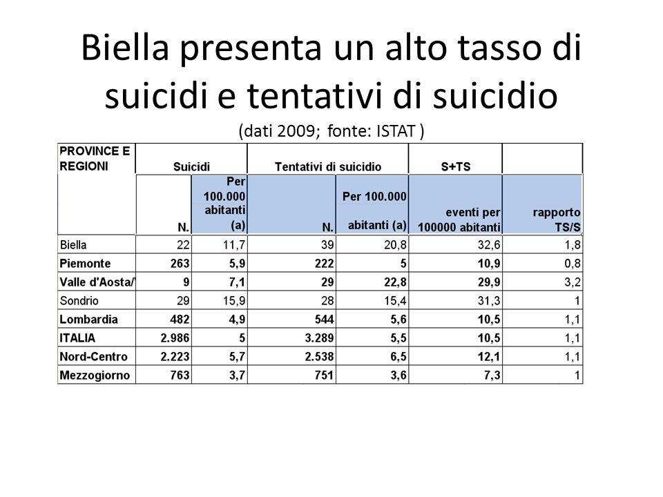 Biella presenta un alto tasso di suicidi e tentativi di suicidio (dati 2009; fonte: ISTAT )