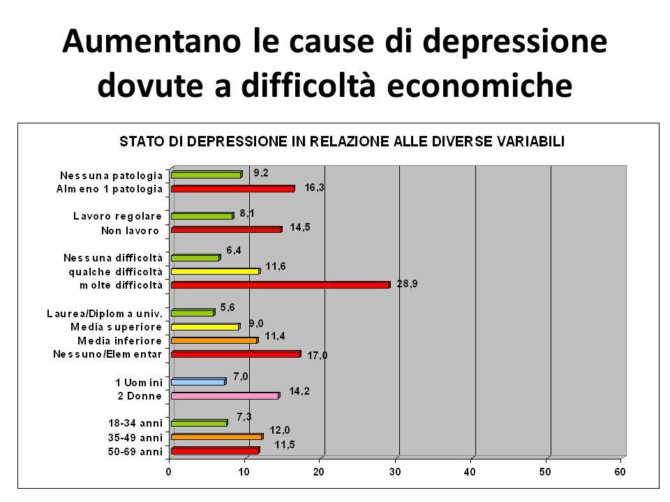 Aumentano le cause di depressione dovute a difficoltà economiche