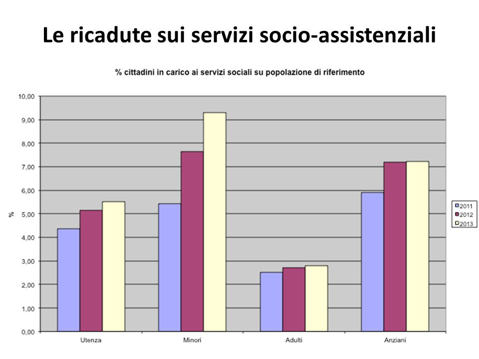 Le ricadute sui servizi socio-assistenziali