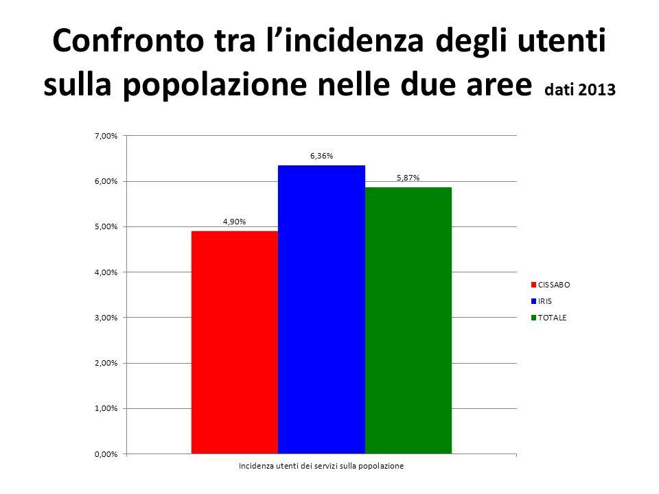 Confronto tra l'incidenza degli utenti sulla popolazione nelle due aree dati 2013