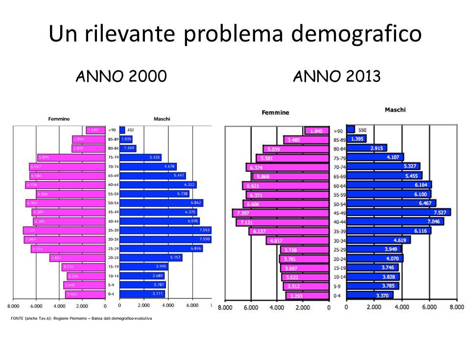 Un rilevante problema demografico ANNO 2000 ANNO 2013