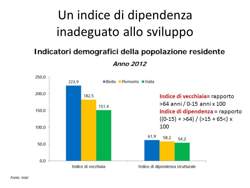 Un indice di dipendenza inadeguato allo sviluppo Indice di vecchiaia= rapporto >64 anni / 0-15 anni x 100 Indice di dipendenza = rapporto ((0-15) + >64) / (>15 + 65<) x 100