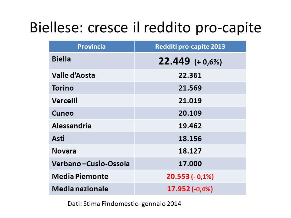 Biellese: cresce il reddito pro-capite ProvinciaRedditi pro-capite 2013 Biella 22.449 (+ 0,6%) Valle d'Aosta22.361 Torino21.569 Vercelli21.019 Cuneo20.109 Alessandria19.462 Asti18.156 Novara18.127 Verbano –Cusio-Ossola17.000 Media Piemonte20.553 (- 0,1%) Media nazionale17.952 (-0,4%) Dati: Stima Findomestic- gennaio 2014