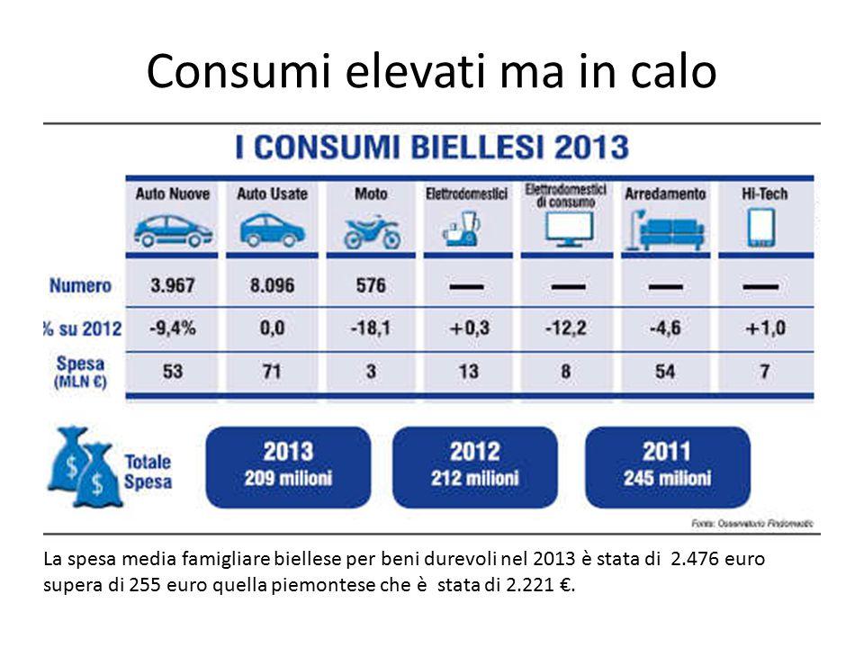 Consumi elevati ma in calo La spesa media famigliare biellese per beni durevoli nel 2013 è stata di 2.476 euro supera di 255 euro quella piemontese che è stata di 2.221 €.