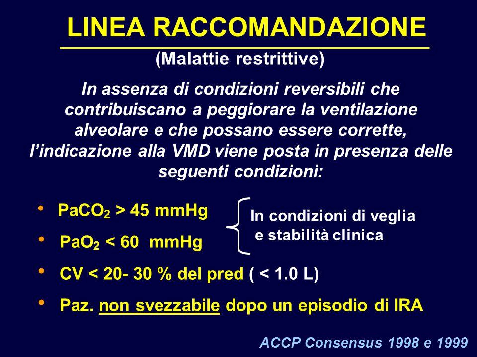 LINEA RACCOMANDAZIONE In assenza di condizioni reversibili che contribuiscano a peggiorare la ventilazione alveolare e che possano essere corrette, l'indicazione alla VMD viene posta in presenza delle seguenti condizioni:  PaCO 2 > 45 mmHg  PaO 2 < 60 mmHg  CV < 20- 30 % del pred ( < 1.0 L)  Paz.