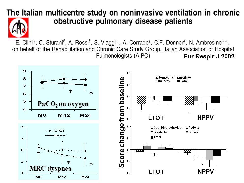 Eur Respir J 2002 LTOT NPPV Score change from baseline LTOT NPPV * * PaCO 2 on oxygen * * MRC dyspnea