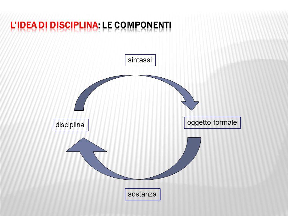 disciplina oggetto formale sintassi sostanza