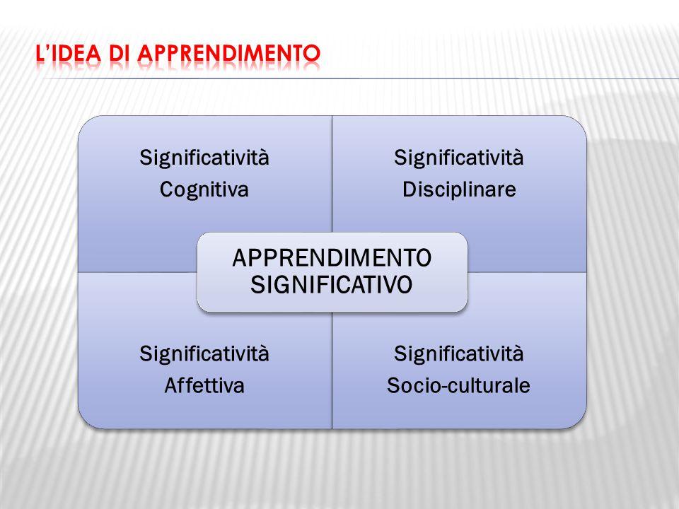 Significatività Cognitiva Significatività Disciplinare Significatività Affettiva Significatività Socio-culturale APPRENDIMENTO SIGNIFICATIVO