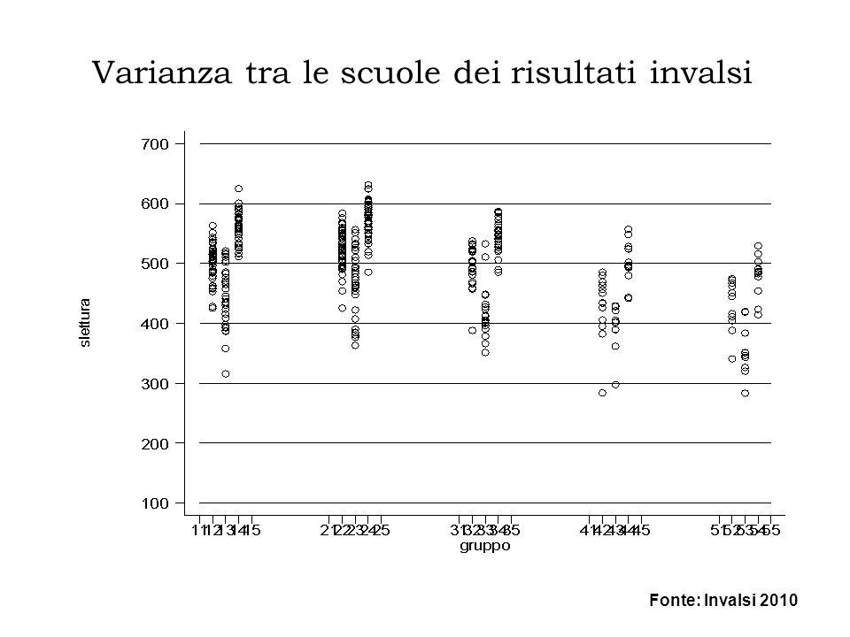 Varianza tra le scuole dei risultati invalsi Fonte: Invalsi 2010