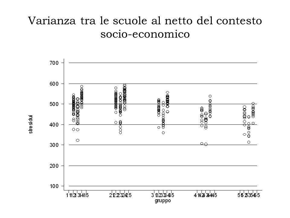 Varianza tra le scuole al netto del contesto socio-economico