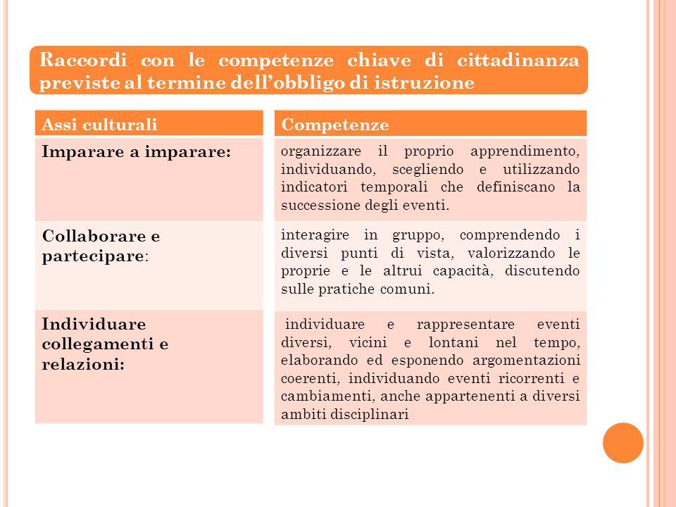Assi culturali Imparare a imparare: Collaborare e partecipare : Individuare collegamenti e relazioni: Competenze organizzare il proprio apprendimento,