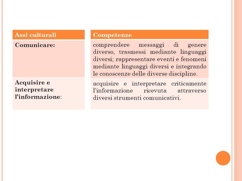Assi culturali Comunicare: Acquisire e interpretare l'informazione : Competenze comprendere messaggi di genere diverso, trasmessi mediante linguaggi d