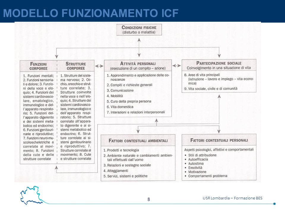 8 USR Lombardia – Formazione BES MODELLO FUNZIONAMENTO ICF