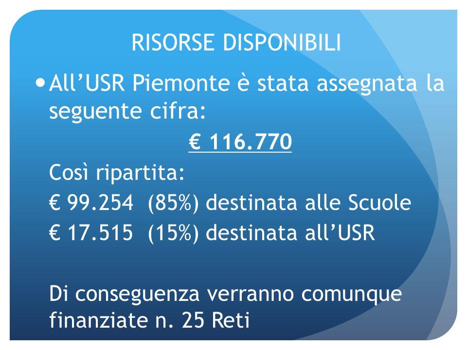 RISORSE DISPONIBILI All'USR Piemonte è stata assegnata la seguente cifra: € 116.770 Così ripartita: € 99.254 (85%) destinata alle Scuole € 17.515 (15%