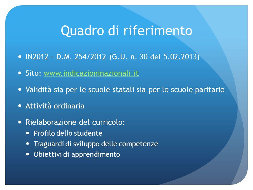 Quadro di riferimento IN2012 – D.M. 254/2012 (G.U. n. 30 del 5.02.2013) Sito: www.indicazioninazionali.itwww.indicazioninazionali.it Validità sia per