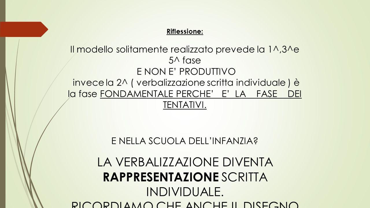 Riflessione: Il modello solitamente realizzato prevede la 1^,3^e 5^ fase E NON E' PRODUTTIVO invece la 2^ ( verbalizzazione scritta individuale ) è la