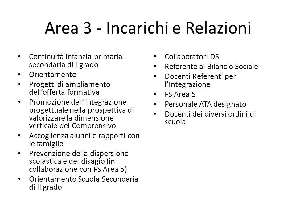 Area 3 - Incarichi e Relazioni Continuità infanzia-primaria- secondaria di I grado Orientamento Progetti di ampliamento dell'offerta formativa Promozi