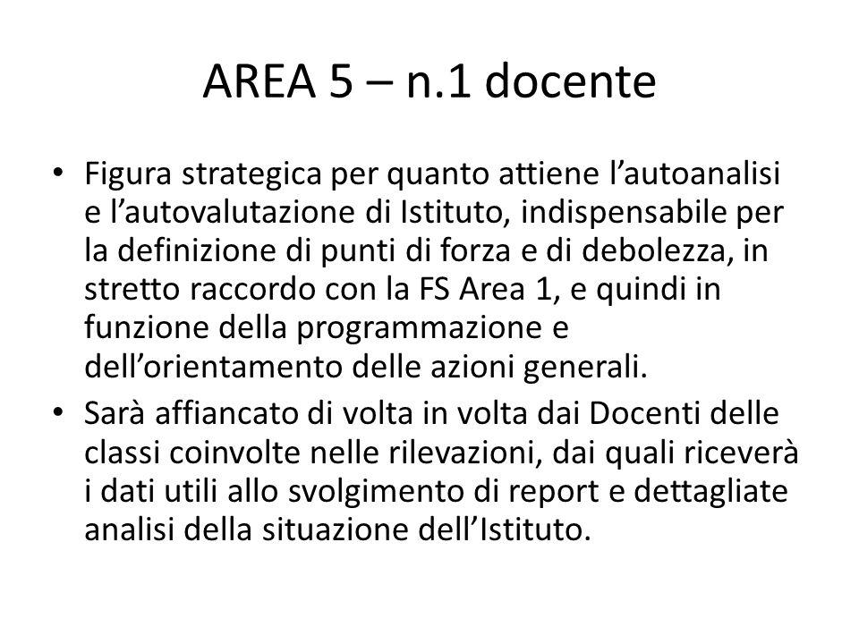 AREA 5 – n.1 docente Figura strategica per quanto attiene l'autoanalisi e l'autovalutazione di Istituto, indispensabile per la definizione di punti di
