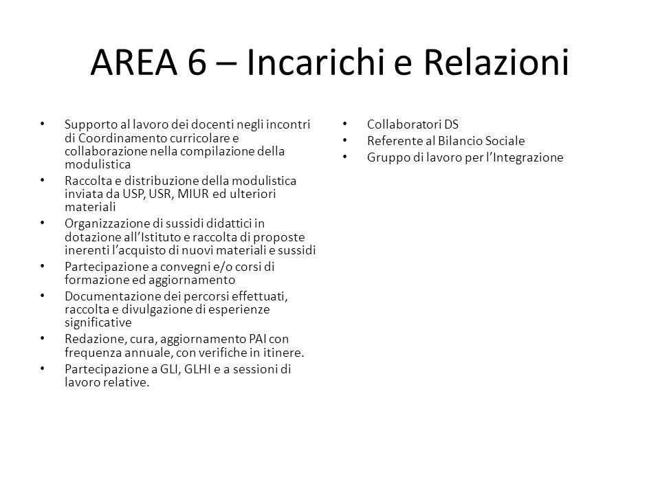 AREA 6 – Incarichi e Relazioni Supporto al lavoro dei docenti negli incontri di Coordinamento curricolare e collaborazione nella compilazione della mo