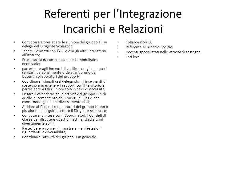 Referenti per l'Integrazione Incarichi e Relazioni Convocare e presiedere le riunioni del gruppo H, su delega del Dirigente Scolastico; Tenere i conta