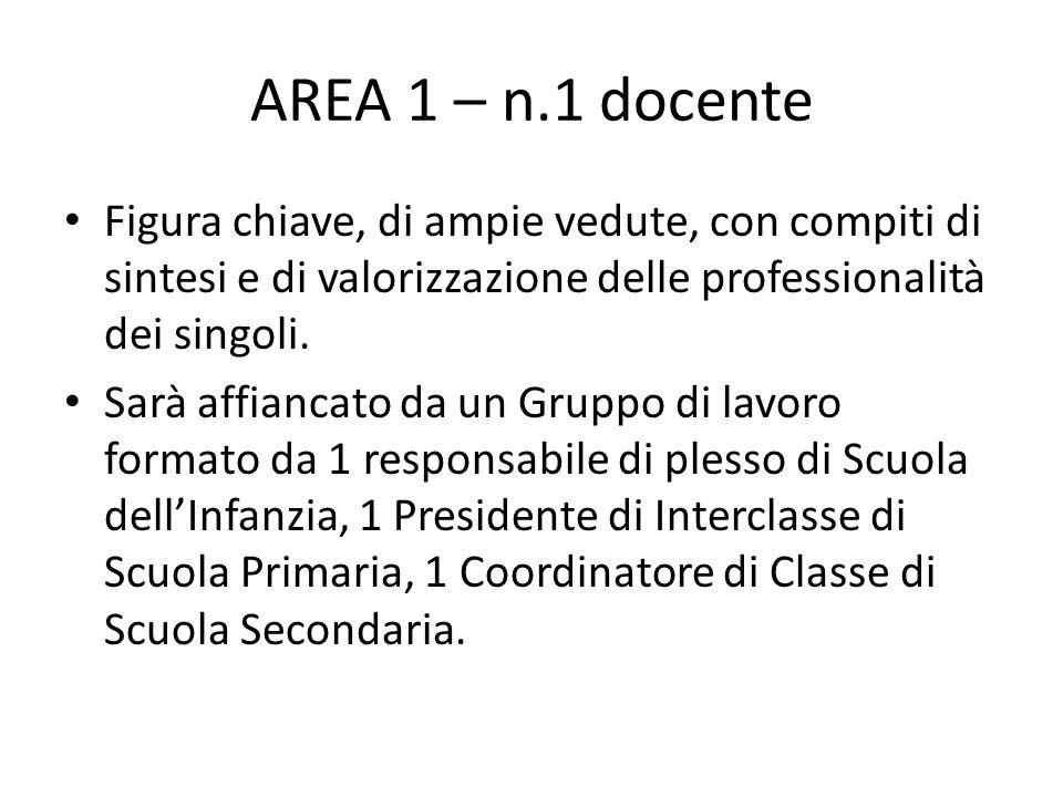 AREA 1 – n.1 docente Figura chiave, di ampie vedute, con compiti di sintesi e di valorizzazione delle professionalità dei singoli. Sarà affiancato da