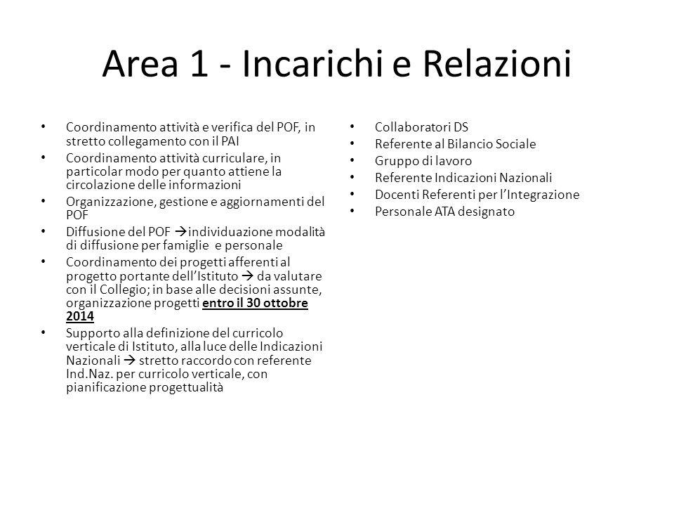 Area 1 - Incarichi e Relazioni Coordinamento attività e verifica del POF, in stretto collegamento con il PAI Coordinamento attività curriculare, in pa