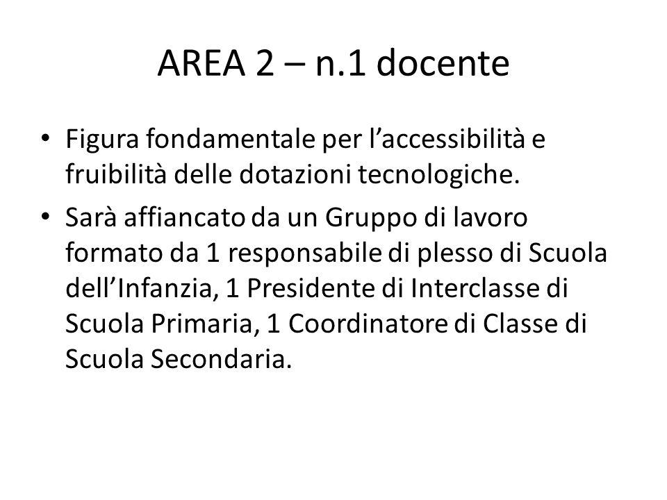 AREA 2 – n.1 docente Figura fondamentale per l'accessibilità e fruibilità delle dotazioni tecnologiche. Sarà affiancato da un Gruppo di lavoro formato