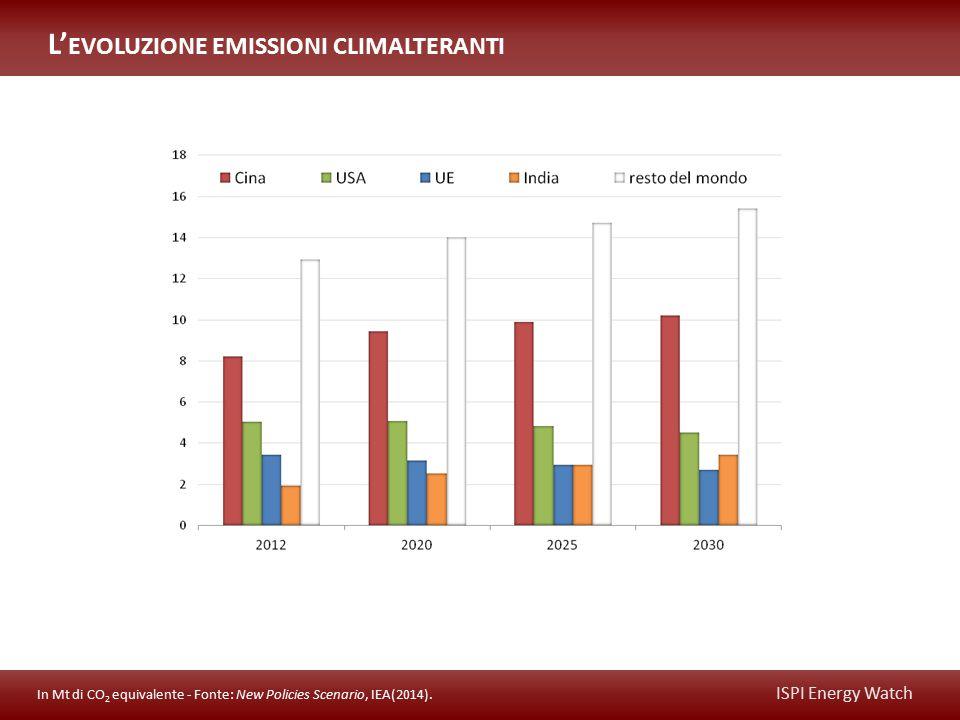 ISPI Energy Watch L' EVOLUZIONE EMISSIONI CLIMALTERANTI In Mt di CO 2 equivalente - Fonte: New Policies Scenario, IEA(2014).