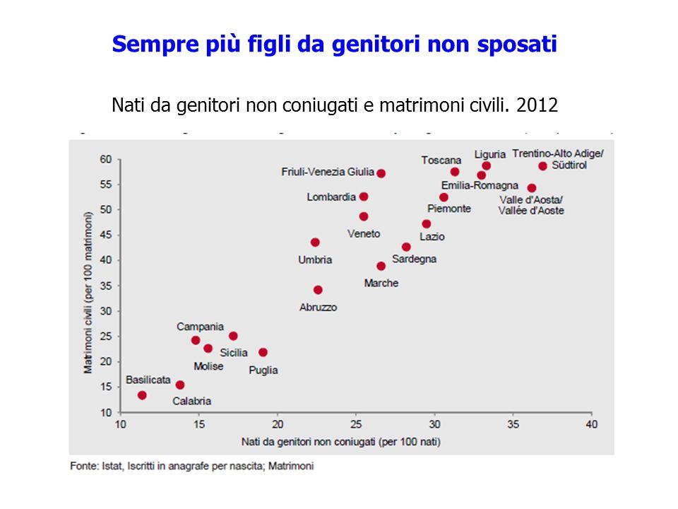 16 Sempre più figli da genitori non sposati Nati da genitori non coniugati e matrimoni civili. 2012