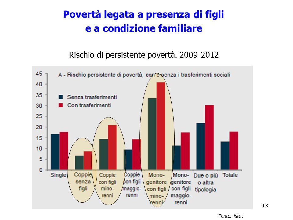 18 Povertà legata a presenza di figli e a condizione familiare Rischio di persistente povertà. 2009-2012 Fonte: Istat