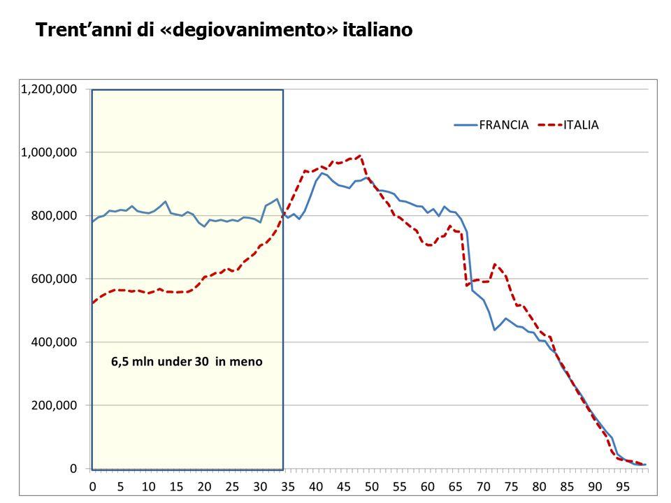 Trent'anni di «degiovanimento» italiano