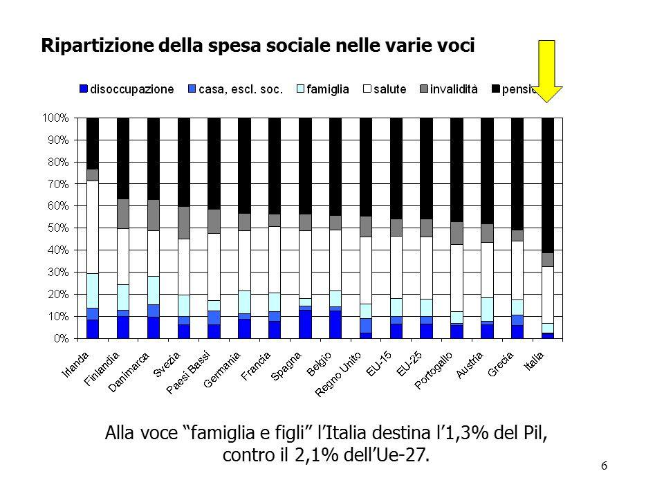 """6 Ripartizione della spesa sociale nelle varie voci Alla voce """"famiglia e figli"""" l'Italia destina l'1,3% del Pil, contro il 2,1% dell'Ue-27."""