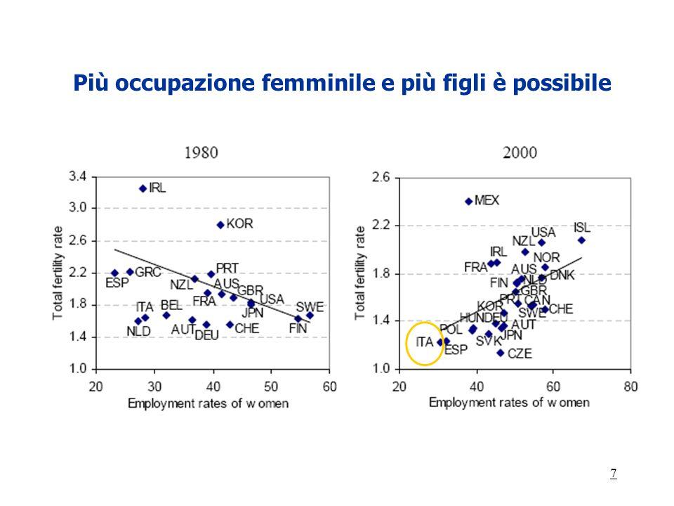 7 Più occupazione femminile e più figli è possibile
