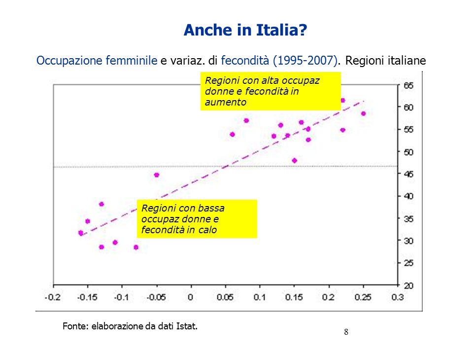 8 Anche in Italia? Occupazione femminile e variaz. di fecondità (1995-2007). Regioni italiane Fonte: elaborazione da dati Istat. Regioni con bassa occ