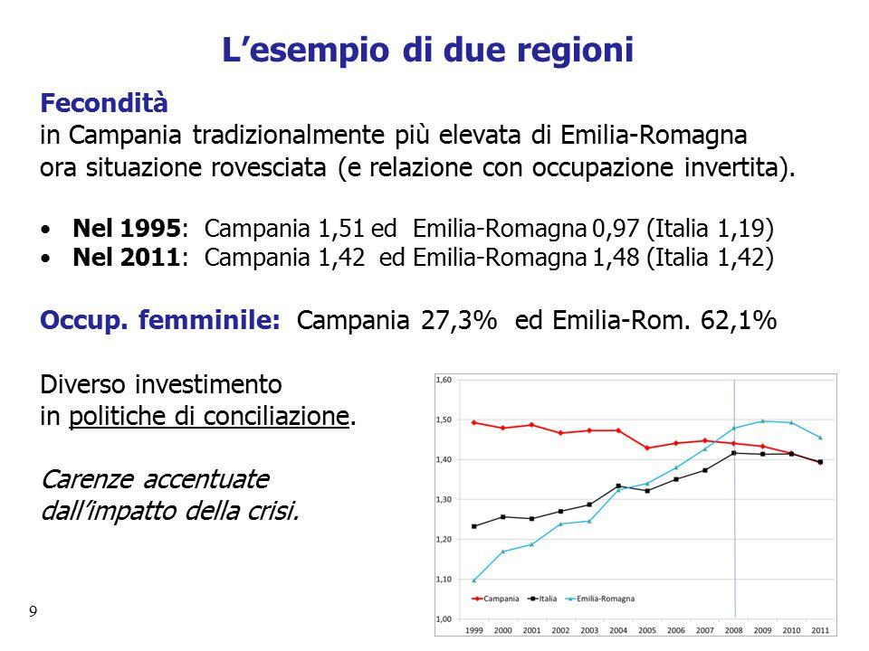 9 L'esempio di due regioni Fecondità in Campania tradizionalmente più elevata di Emilia-Romagna ora situazione rovesciata (e relazione con occupazione invertita).