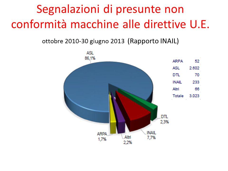 Segnalazioni di presunte non conformità macchine alle direttive U.E.