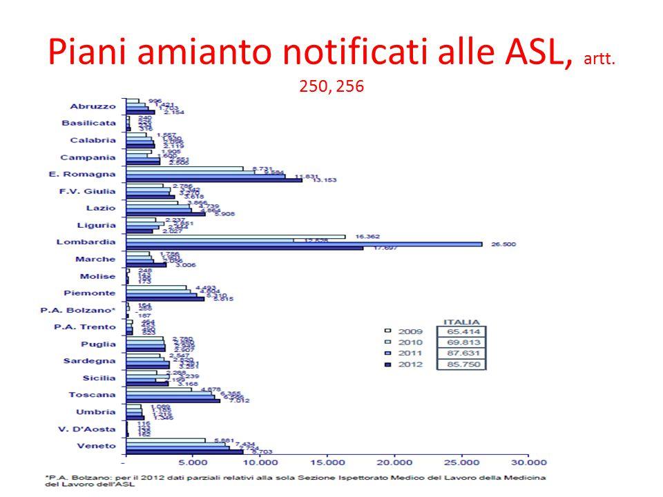 Piani amianto notificati alle ASL, artt. 250, 256