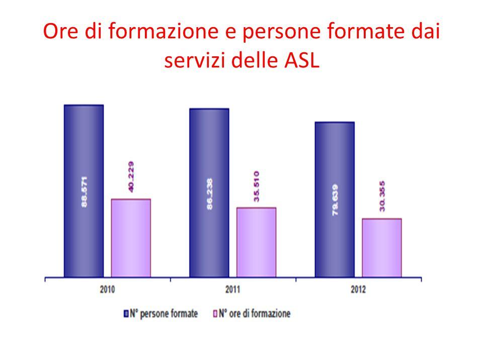 Ore di formazione e persone formate dai servizi delle ASL