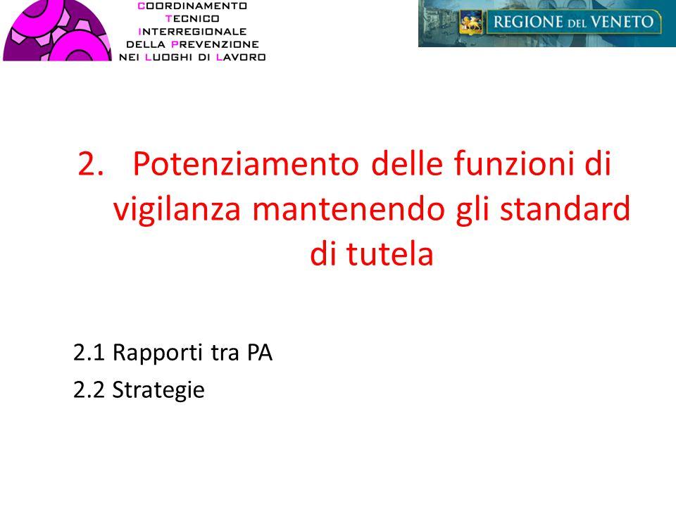 2.Potenziamento delle funzioni di vigilanza mantenendo gli standard di tutela 2.1 Rapporti tra PA 2.2 Strategie